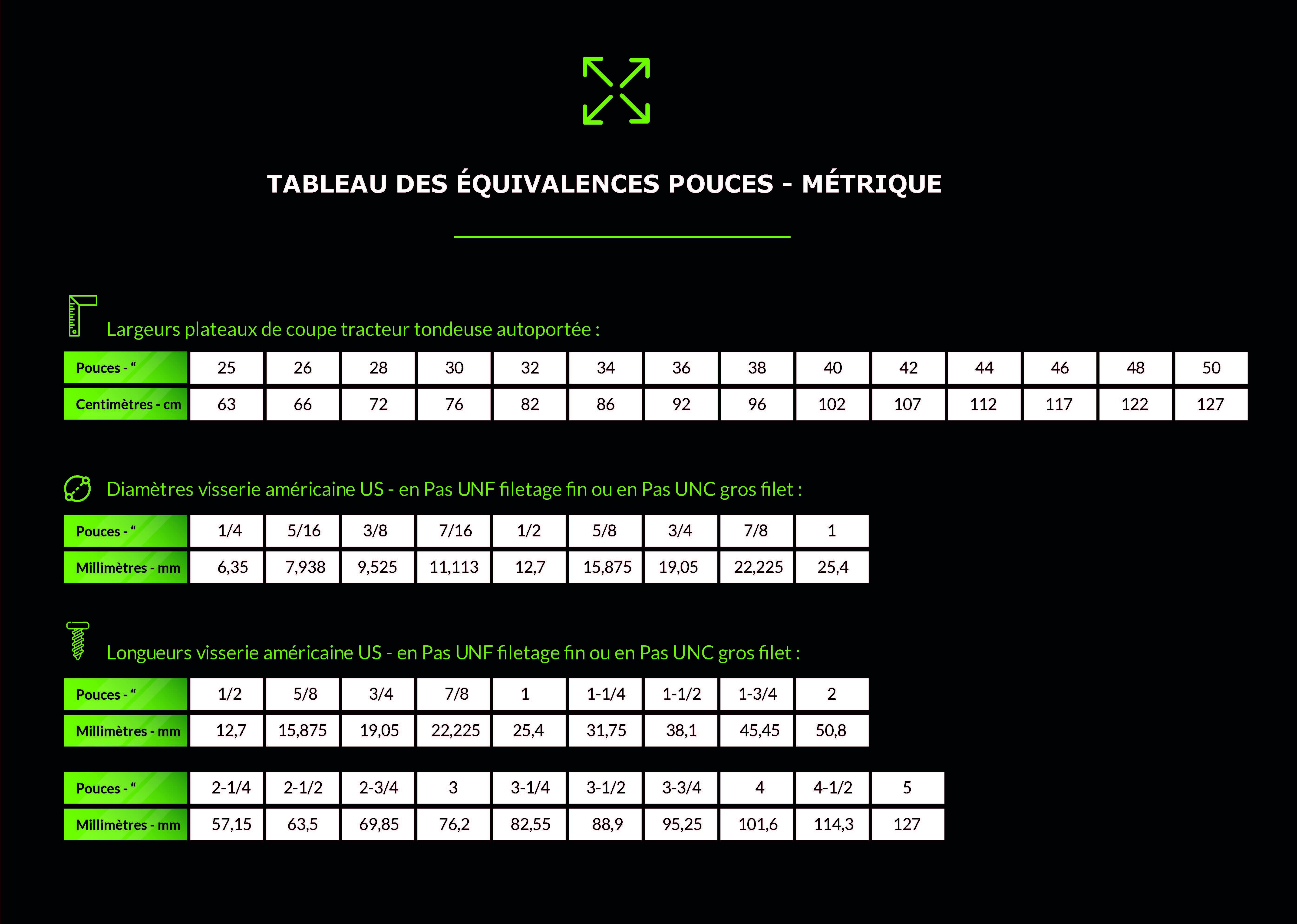 Tableau équivalence pouce métrique